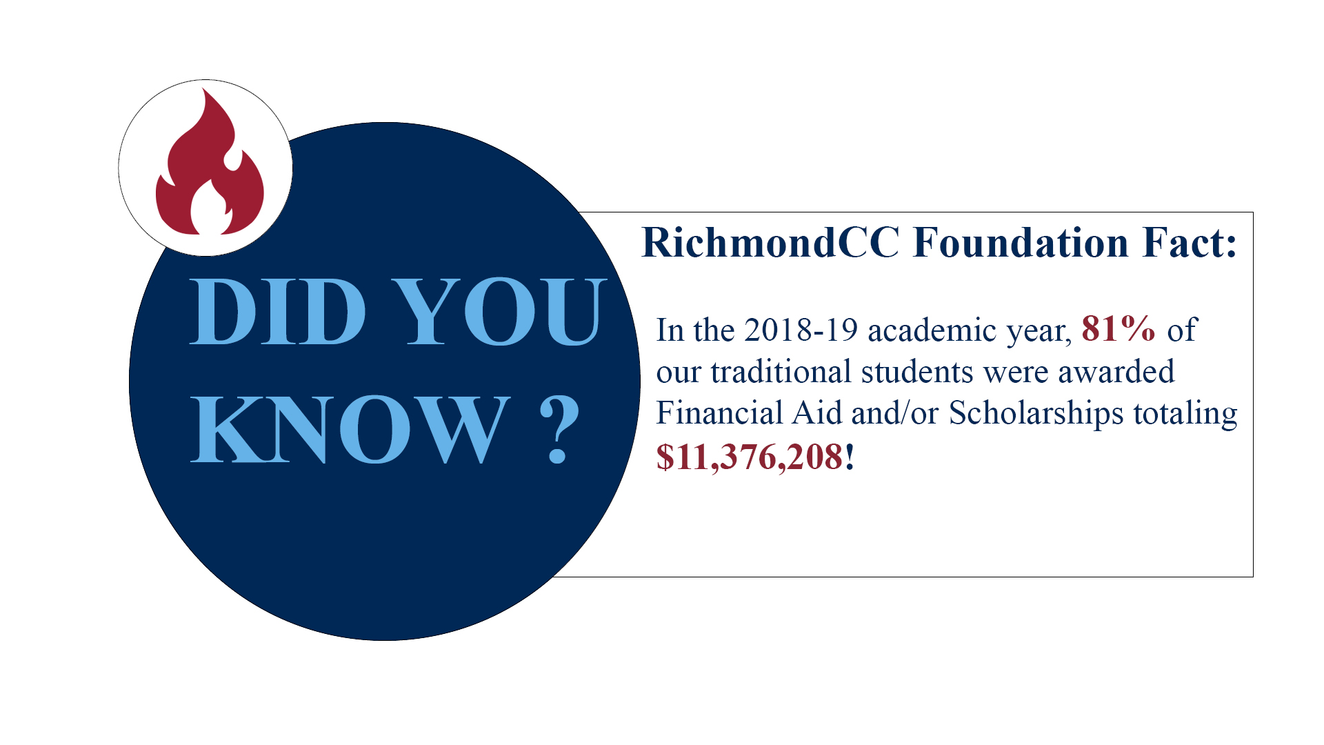 Richmond Community College Foundation Facts