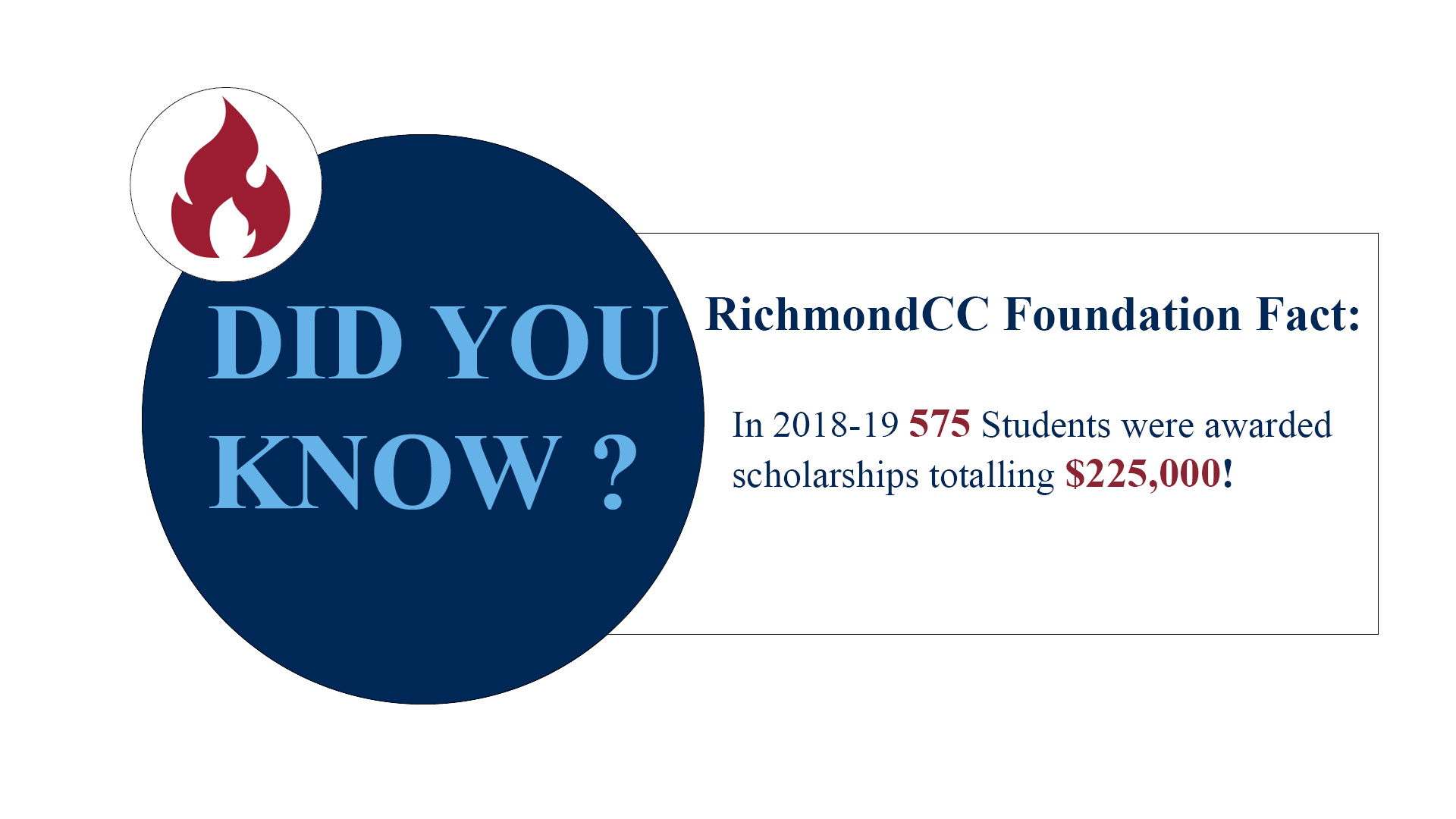 Did you know in 2018 575 Students were awarded scholarships totalling $225,000!