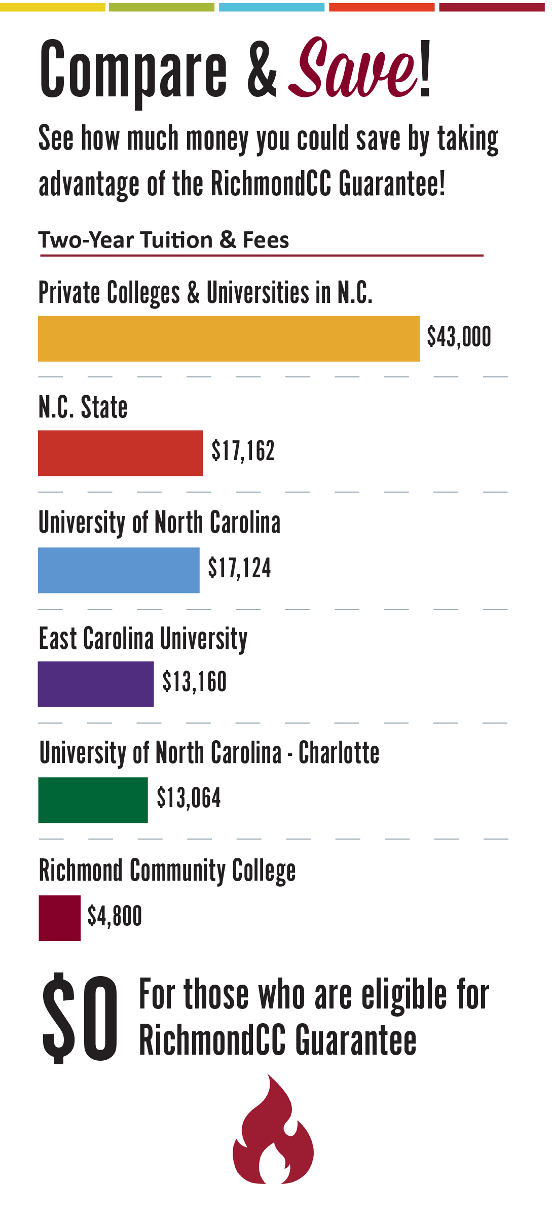 Image comparing 2-year tuition and fees to other colleges and universities versus the $0 in tuition and fees for the RichmondCC Guarantee
